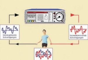 Bioresonanz - Leben ist Energie